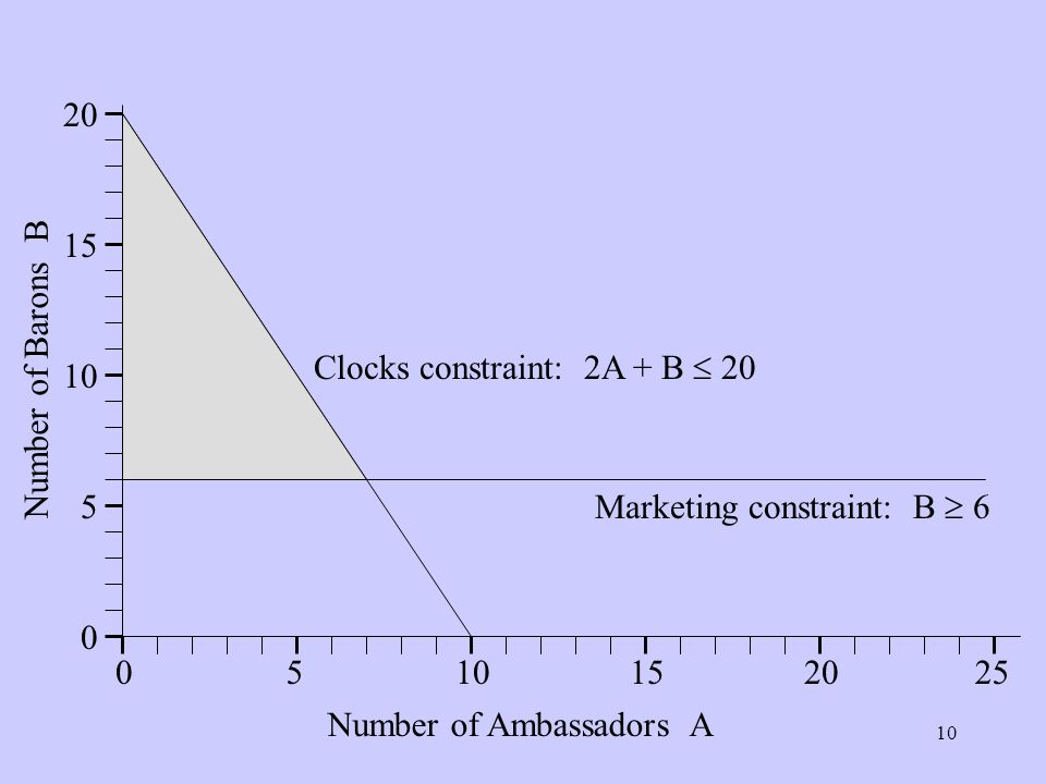 Number of Ambassadors A Number of Barons B Marketing constraint: B 6 Clocks constraint: 2A + B 20