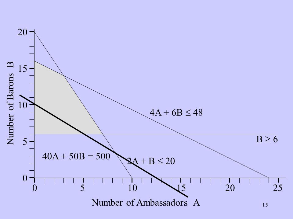 Number of Ambassadors A Number of Barons B B 6 2A + B 20 4A + 6B 48 40A + 50B = 500