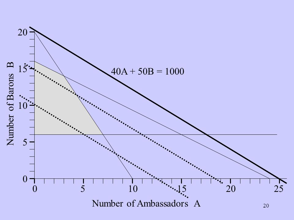 Number of Ambassadors A Number of Barons B 40A + 50B = 1000