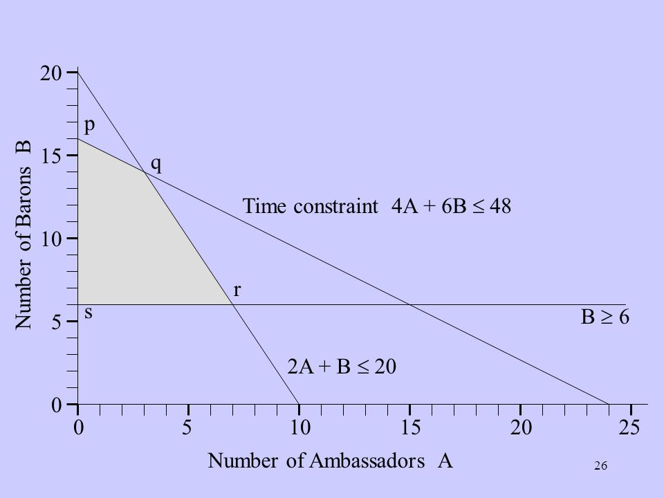 Number of Ambassadors A Number of Barons B B 6 2A + B 20 Time constraint 4A + 6B 48 p q r s