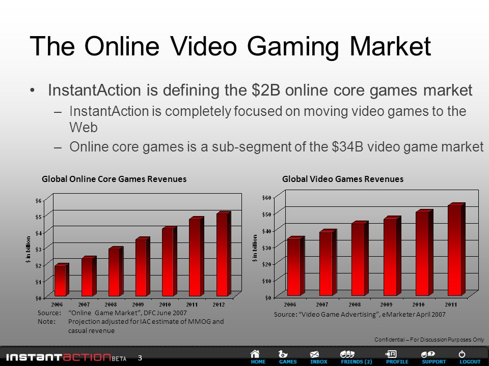 Confidential – For Discussion Purposes Only The Online Video Gaming Market 3 InstantAction is defining the $2B online core games market –InstantAction is completely focused on moving video games to the Web –Online core games is a sub-segment of the $34B video game market Global Online Core Games Revenues Source: Online Game Market, DFC June 2007 Note: Projection adjusted for IAC estimate of MMOG and casual revenue Global Video Games Revenues Source: Video Game Advertising, eMarketer April 2007