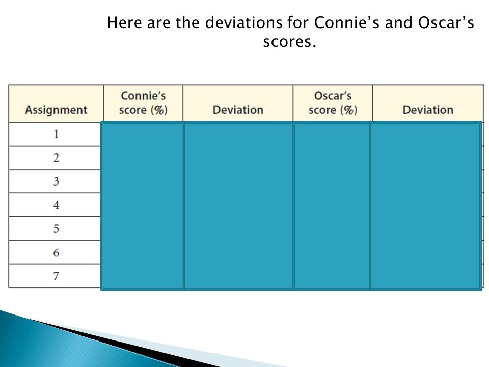 Here are the deviations for Connies and Oscars scores.