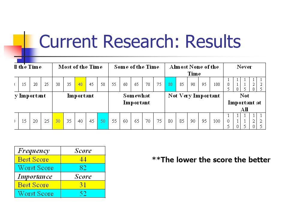 Current Research: Results **The lower the score the better