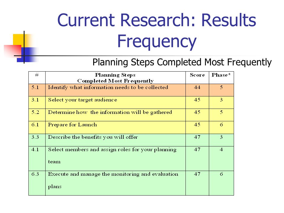 Current Research: Results Frequency Planning Steps Completed Most Frequently