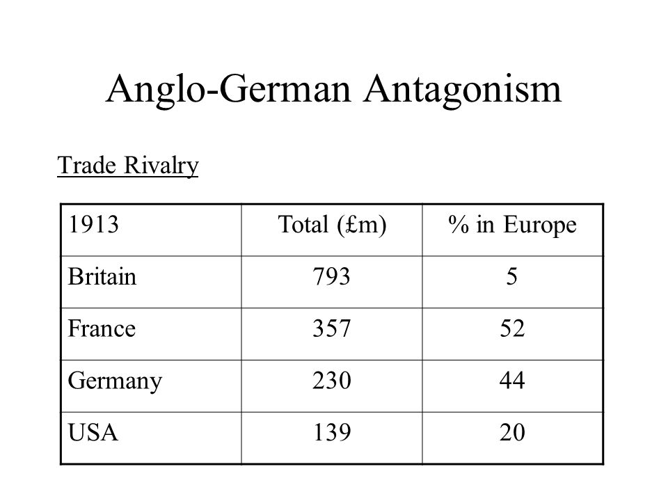 Anglo-German Antagonism Trade Rivalry 1913Total (£m)% in Europe Britain7935 France35752 Germany23044 USA13920