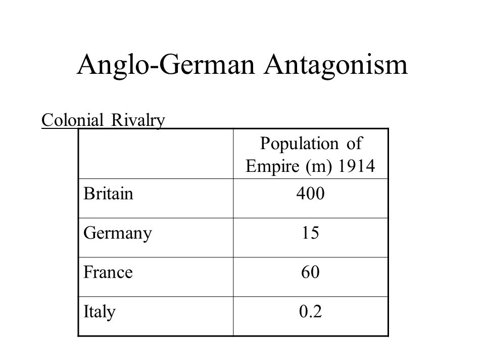 Anglo-German Antagonism Colonial Rivalry Population of Empire (m) 1914 Britain400 Germany15 France60 Italy0.2