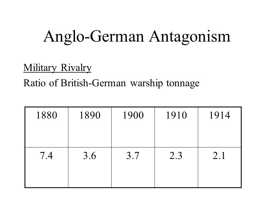 Anglo-German Antagonism Military Rivalry Ratio of British-German warship tonnage