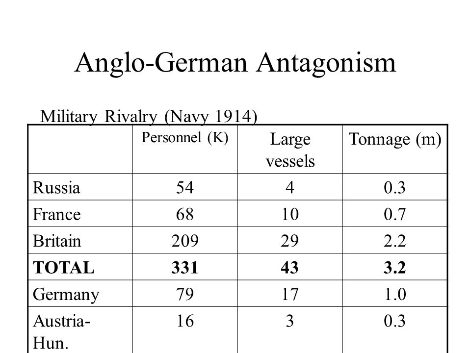 Anglo-German Antagonism Military Rivalry (Navy 1914) Personnel (K) Large vessels Tonnage (m) Russia France Britain TOTAL Germany Austria- Hun.