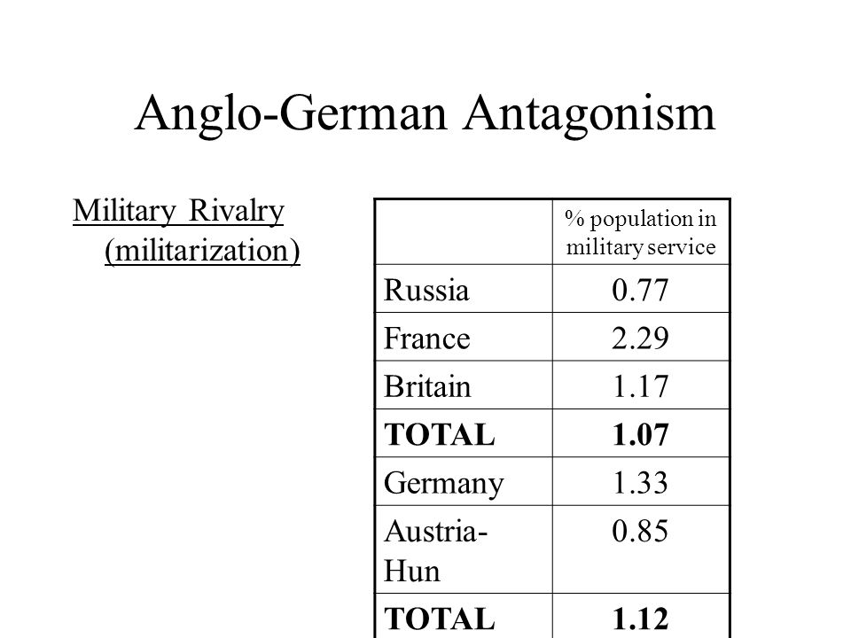Anglo-German Antagonism Military Rivalry (militarization) % population in military service Russia0.77 France2.29 Britain1.17 TOTAL1.07 Germany1.33 Austria- Hun 0.85 TOTAL1.12