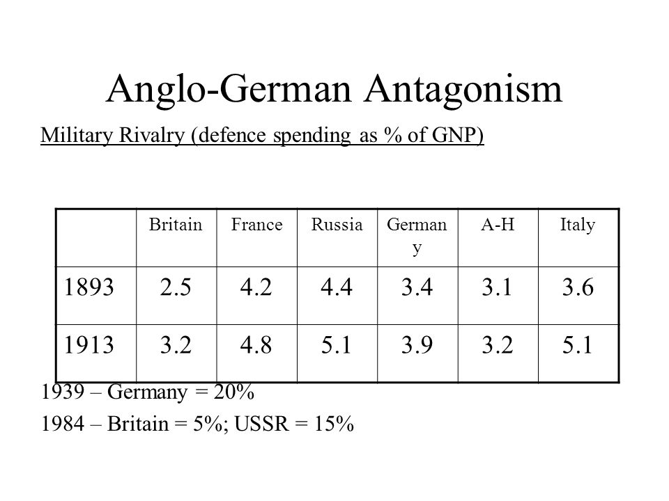 Anglo-German Antagonism Military Rivalry (defence spending as % of GNP) 1939 – Germany = 20% 1984 – Britain = 5%; USSR = 15% BritainFranceRussiaGerman y A-HItaly