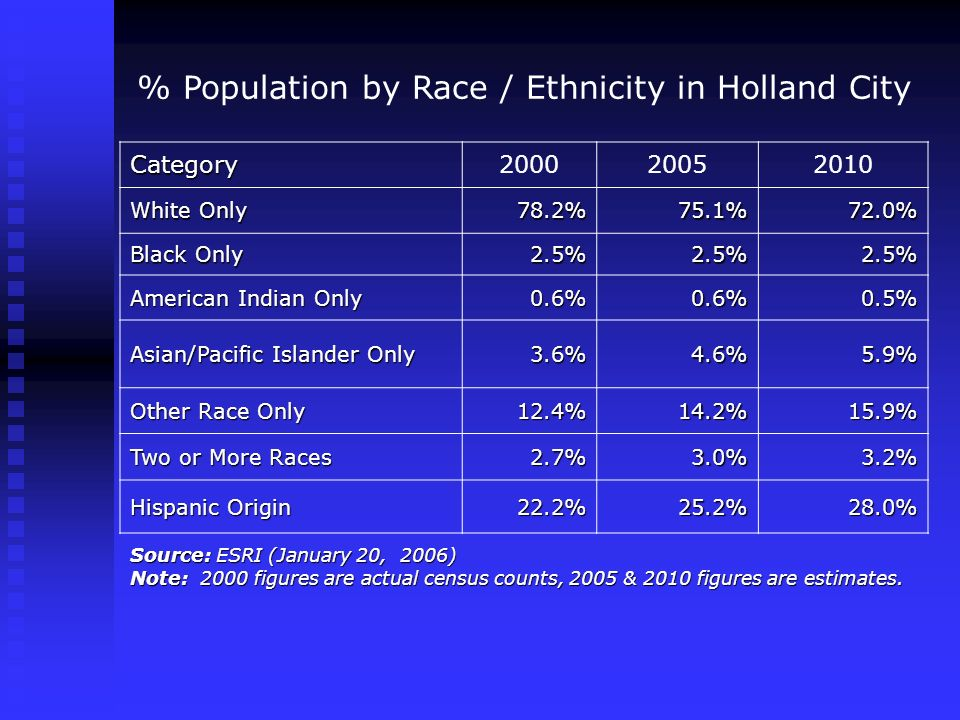 % Population by Race / Ethnicity in Holland City Category200020052010 White Only 78.2%75.1%72.0% Black Only 2.5%2.5%2.5% American Indian Only 0.6%0.6%0.5% Asian/Pacific Islander Only 3.6%4.6%5.9% Other Race Only 12.4%14.2%15.9% Two or More Races 2.7%3.0%3.2% Hispanic Origin 22.2%25.2%28.0% Source: ESRI (January 20, 2006) Note: 2000 figures are actual census counts, 2005 & 2010 figures are estimates.