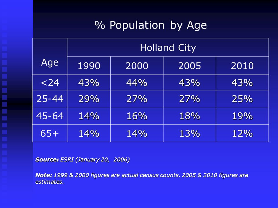 % Population by Age Age Holland City 1990200020052010 <2443%44%43%43% 25-4429%27%27%25% 45-6414%16%18%19% 65+14%14%13%12% Source: ESRI (January 20, 2006) Note: 1999 & 2000 figures are actual census counts.