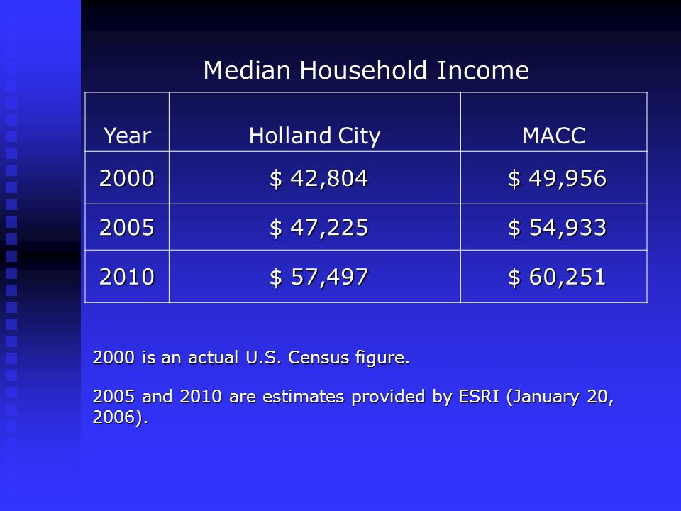 Median Household Income YearHolland CityMACC 2000 $ 42,804 $ 42,804 $ 49,956 $ 49,956 2005 $ 47,225 $ 47,225 $ 54,933 $ 54,933 2010 $ 57,497 $ 57,497 $ 60,251 $ 60,251 2000 is an actual U.S.
