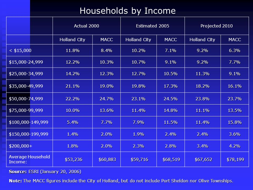 Households by Income Actual 2000Estimated 2005Projected 2010 Holland CityMACCHolland CityMACCHolland CityMACC < $15,00011.8%8.4%10.2%7.1%9.2%6.3% $15,000-24,99912.2%10.3%10.7%9.1%9.2%7.7% $25,000-34,99914.2%12.3%12.7%10.5%11.3%9.1% $35,000-49,99921.1%19.0%19.8%17.3%18.2%16.1% $50,000-74,99922.2%24.7%23.1%24.5%23.8%23.7% $75,000-99,99910.0%13.6%11.4%14.8%11.1%13.5% $100,000-149,9995.4%7.7%7.9%11.5%11.4%15.8% $150,000-199,9991.4%2.0%1.9%2.4%2.4%3.6% $200,000+1.8%2.0%2.3%2.8%3.4%4.2% Average Household Income: $53,236 $53,236 $60,883 $60,883 $59,716 $59,716 $68,519 $68,519 $67,652 $67,652 $78,199 $78,199 Source: ESRI (January 20, 2006) Note: The MACC figures include the City of Holland, but do not include Port Sheldon nor Olive Townships.