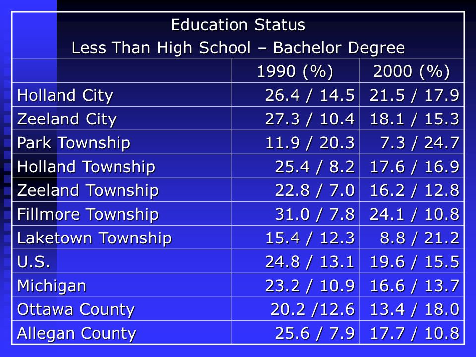 Education Status Less Than High School – Bachelor Degree 1990 (%) 2000 (%) Holland City 26.4 / 14.5 21.5 / 17.9 Zeeland City 27.3 / 10.4 18.1 / 15.3 Park Township 11.9 / 20.3 7.3 / 24.7 Holland Township 25.4 / 8.2 17.6 / 16.9 Zeeland Township 22.8 / 7.0 16.2 / 12.8 Fillmore Township 31.0 / 7.8 24.1 / 10.8 Laketown Township 15.4 / 12.3 8.8 / 21.2 U.S.