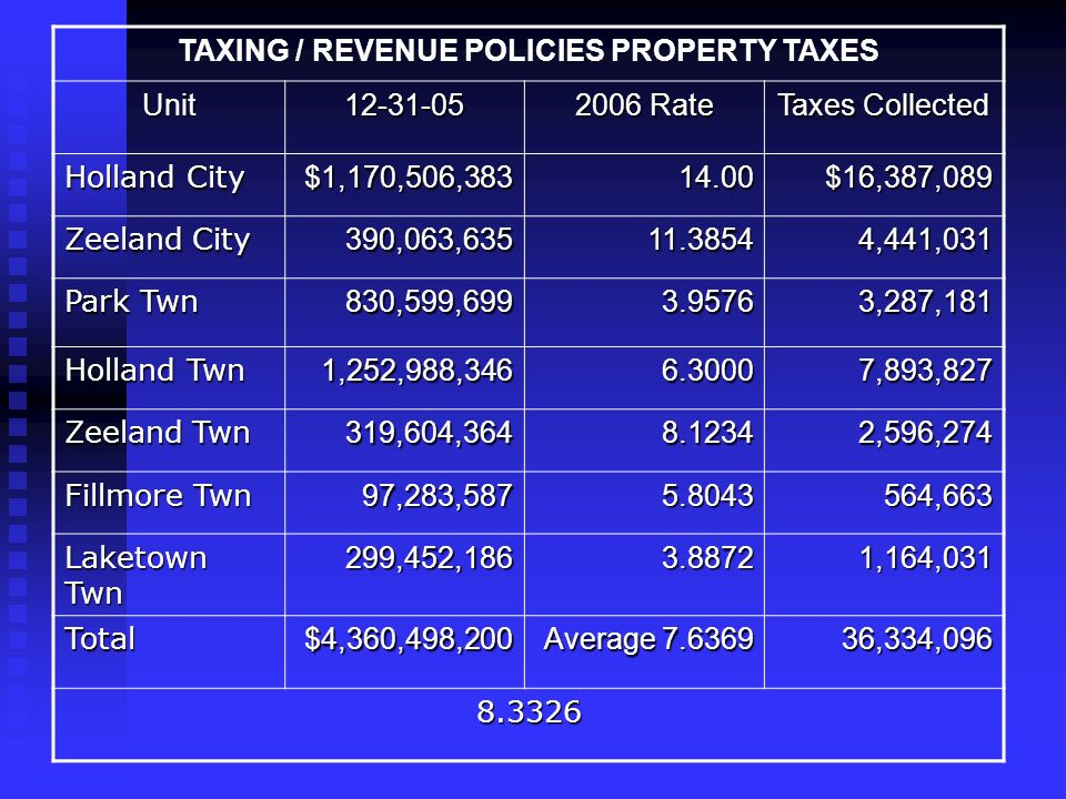 TAXING / REVENUE POLICIES PROPERTY TAXES Unit12-31-05 2006 Rate Taxes Collected Holland City $1,170,506,38314.00$16,387,089 Zeeland City 390,063,63511.38544,441,031 Park Twn 830,599,6993.95763,287,181 Holland Twn 1,252,988,3466.30007,893,827 Zeeland Twn 319,604,3648.12342,596,274 Fillmore Twn 97,283,5875.8043564,663 Laketown Twn 299,452,1863.88721,164,031 Total$4,360,498,200 Average 7.6369 36,334,096 8.3326