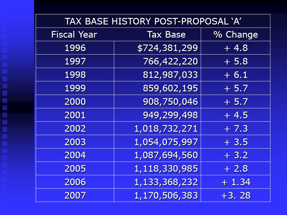 TAX BASE HISTORY POST-PROPOSAL A Fiscal Year Tax Base % Change 1996$724,381, ,422, ,987, ,602, ,750, ,299, ,018,732, ,054,075, ,087,694, ,118,330, ,133,368, ,170,506,