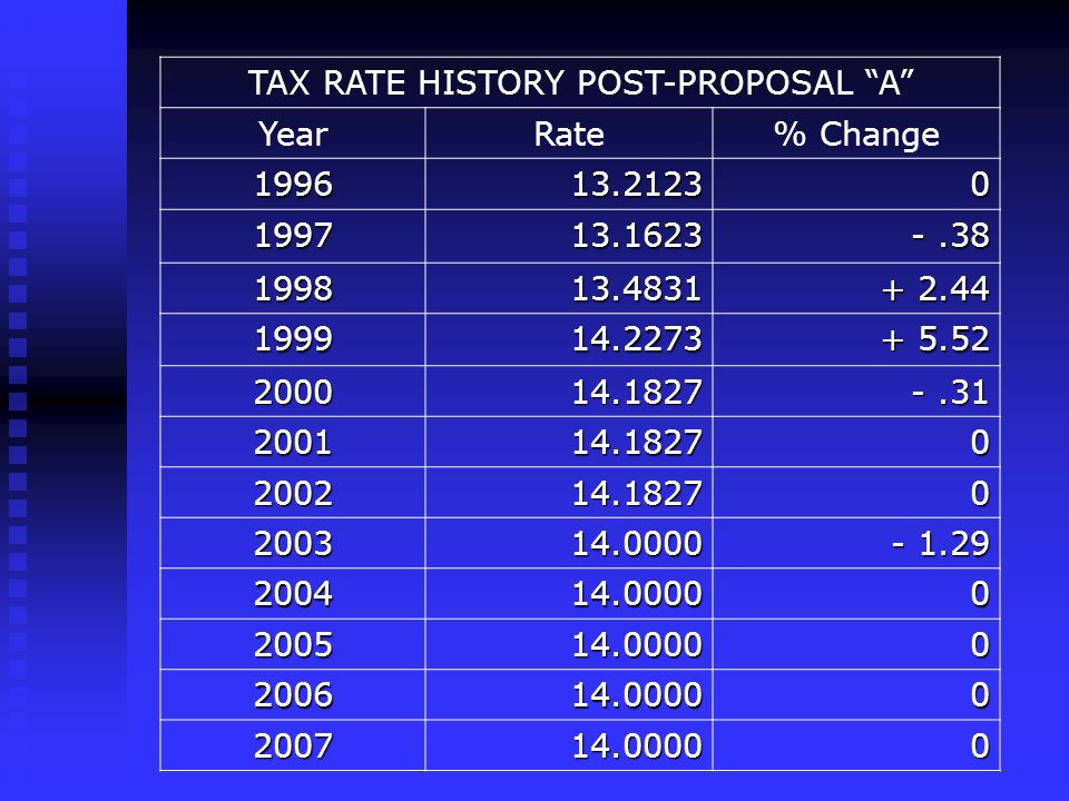 TAX RATE HISTORY POST-PROPOSAL A YearRate% Change 199613.21230 199713.1623 -.38 199813.4831 + 2.44 199914.2273 + 5.52 200014.1827 -.31 200114.18270 200214.18270 200314.0000 - 1.29 200414.00000 200514.00000 200614.00000 200714.00000