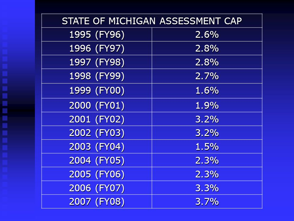 STATE OF MICHIGAN ASSESSMENT CAP 1995 (FY96) 2.6% 1996 (FY97) 2.8% 1997 (FY98) 2.8% 1998 (FY99) 2.7% 1999 (FY00) 1.6% 2000 (FY01) 1.9% 2001 (FY02) 3.2% 2002 (FY03) 3.2% 2003 (FY04) 1.5% 2004 (FY05) 2.3% 2005 (FY06) 2.3% 2006 (FY07) 3.3% 2007 (FY08) 3.7%