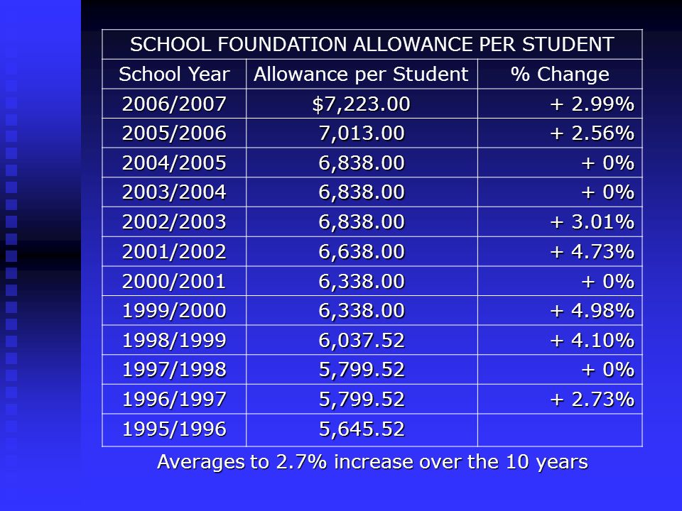 SCHOOL FOUNDATION ALLOWANCE PER STUDENT School YearAllowance per Student% Change 2006/2007$7,223.00 + 2.99% 2005/20067,013.00 + 2.56% 2004/20056,838.00 + 0% 2003/20046,838.00 2002/20036,838.00 + 3.01% 2001/20026,638.00 + 4.73% 2000/20016,338.00 + 0% 1999/20006,338.00 + 4.98% 1998/19996,037.52 + 4.10% 1997/19985,799.52 + 0% 1996/19975,799.52 + 2.73% 1995/19965,645.52 Averages to 2.7% increase over the 10 years
