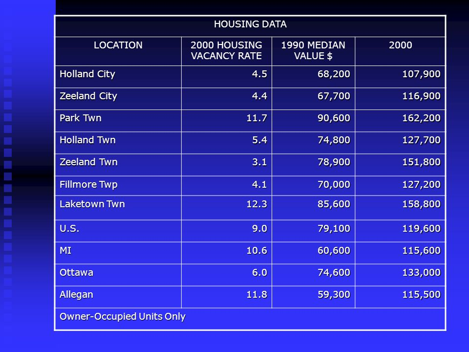 HOUSING DATA LOCATION2000 HOUSING VACANCY RATE 1990 MEDIAN VALUE $ 2000 Holland City 4.568,200107,900 Zeeland City 4.467,700116,900 Park Twn 11.790,600162,200 Holland Twn 5.474,800127,700 Zeeland Twn 3.178,900151,800 Fillmore Twp 4.170,000127,200 Laketown Twn 12.385,600158,800 U.S.9.079,100119,600 MI10.660,600115,600 Ottawa6.074,600133,000 Allegan11.859,300115,500 Owner-Occupied Units Only