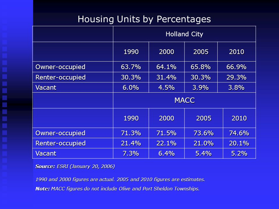 Housing Units by Percentages Holland City 1990200020052010 Owner-occupied63.7%64.1%65.8%66.9% Renter-occupied30.3%31.4%30.3%29.3% Vacant6.0%4.5%3.9%3.8% MACC 1990200020052010 Owner-occupied71.3%71.5%73.6%74.6% Renter-occupied21.4%22.1%21.0%20.1% Vacant7.3%6.4%5.4%5.2% Source: ESRI (January 20, 2006) 1990 and 2000 figures are actual.