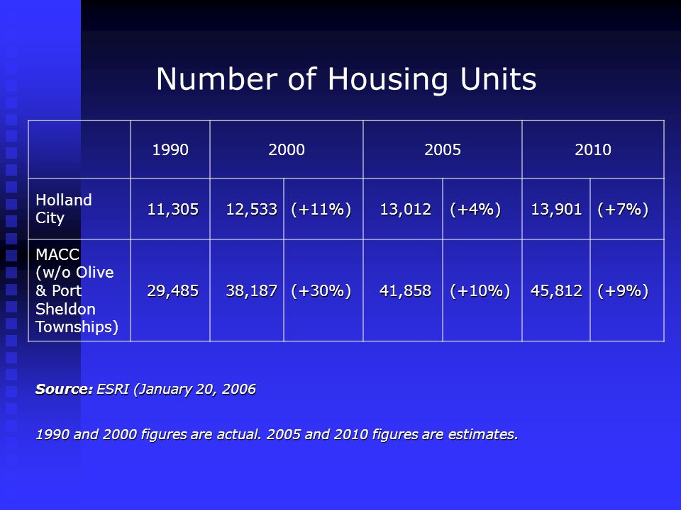 Number of Housing Units Holland City 11,305 11,30512,533(+11%) 13,012 13,012(+4%)13,901(+7%) MACC (w/o Olive & Port Sheldon Townships) 29,485 29,48538,187(+30%) 41,858 41,858(+10%)45,812(+9%) Source: ESRI (January 20, and 2000 figures are actual.