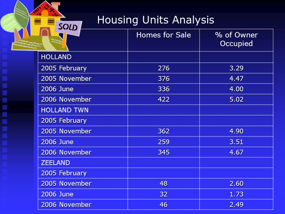 Housing Units Analysis Homes for Sale% of Owner Occupied HOLLAND 2005 February 2763.29 2005 November 3764.47 2006 June 3364.00 2006 November 4225.02 HOLLAND TWN 2005 February 2005 November 3624.90 2006 June 2593.51 2006 November 3454.67 ZEELAND 2005 February 2005 November 482.60 2006 June 321.73 2006 November 462.49
