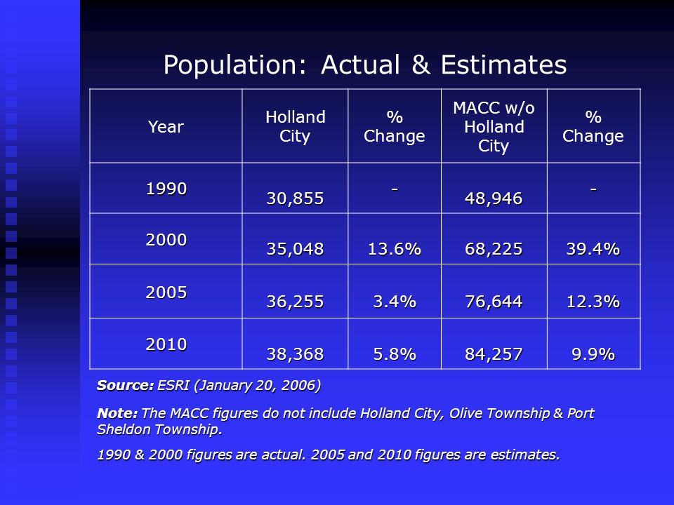 Population: Actual & Estimates Year Holland City % Change MACC w/o Holland City % Change 1990 30,855 30,855- 48,946 48,946- 2000 35,048 35,04813.6% 68,225 68,22539.4% 2005 36,255 36,2553.4% 76,644 76,64412.3% 2010 38,368 38,3685.8% 84,257 84,2579.9% Source: ESRI (January 20, 2006) Note: The MACC figures do not include Holland City, Olive Township & Port Sheldon Township.