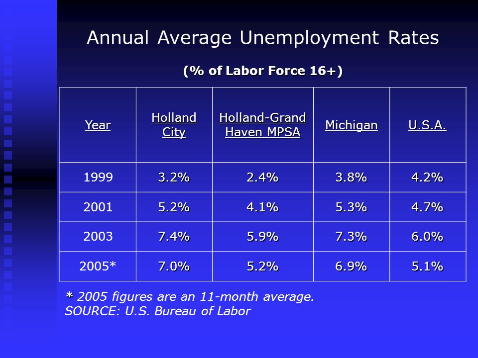 Annual Average Unemployment Rates (% of Labor Force 16+) Year Holland City Holland-Grand Haven MPSA MichiganU.S.A.
