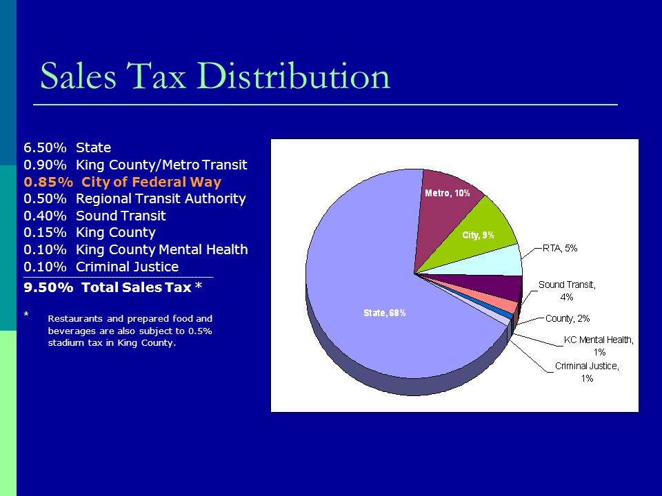 Sales Tax Distribution 6.50% State 0.90% King County/Metro Transit 0.85% City of Federal Way 0.50% Regional Transit Authority 0.40% Sound Transit 0.15% King County 0.10% King County Mental Health 0.10% Criminal Justice _____________________________________________________________________________________________________________ 9.50% Total Sales Tax * * Restaurants and prepared food and beverages are also subject to 0.5% stadium tax in King County.