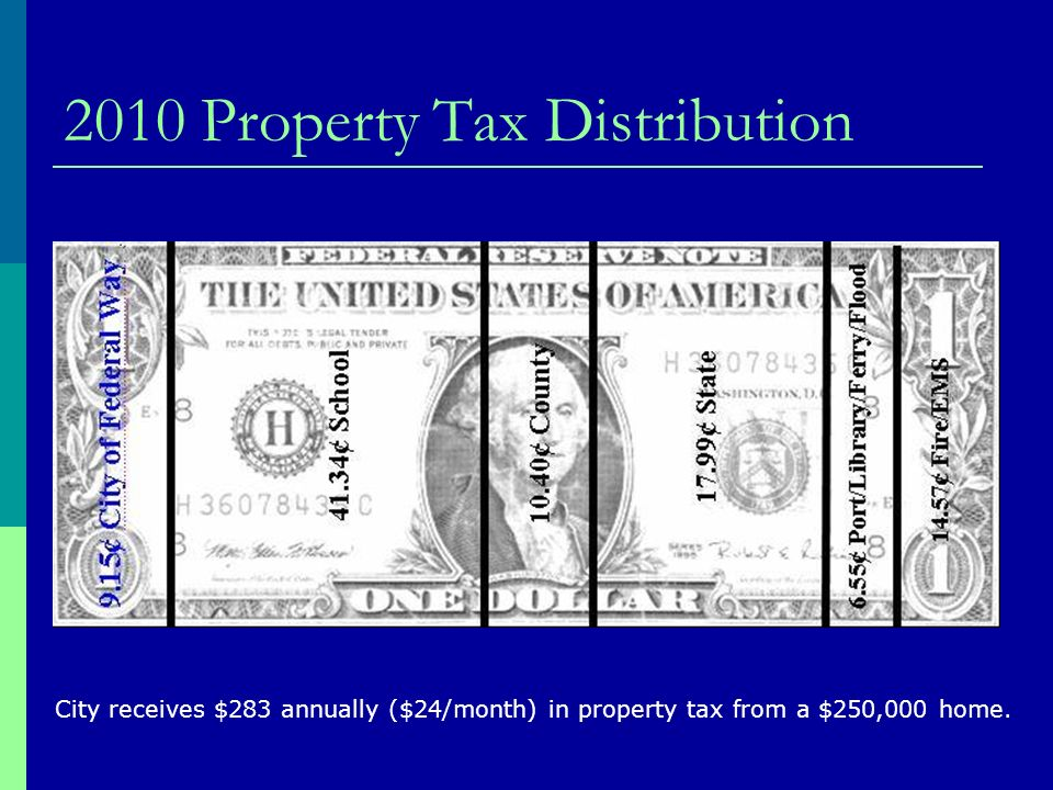 2010 Property Tax Distribution City receives $283 annually ($24/month) in property tax from a $250,000 home.