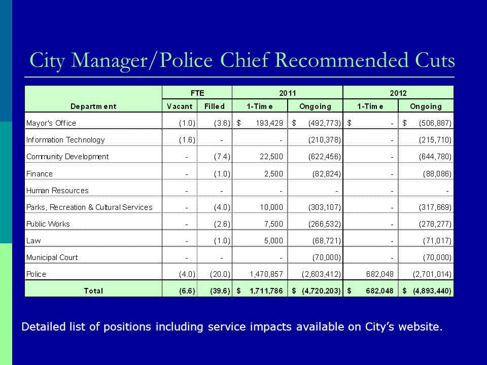 City Manager/Police Chief Recommended Cuts Detailed list of positions including service impacts available on Citys website.