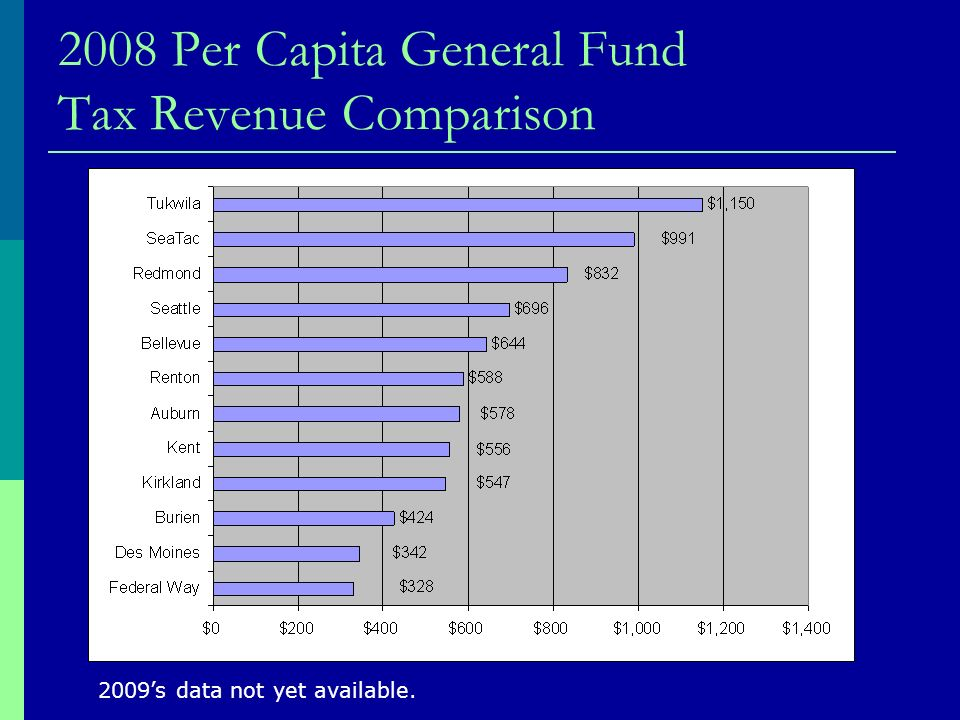 2008 Per Capita General Fund Tax Revenue Comparison 2009s data not yet available.