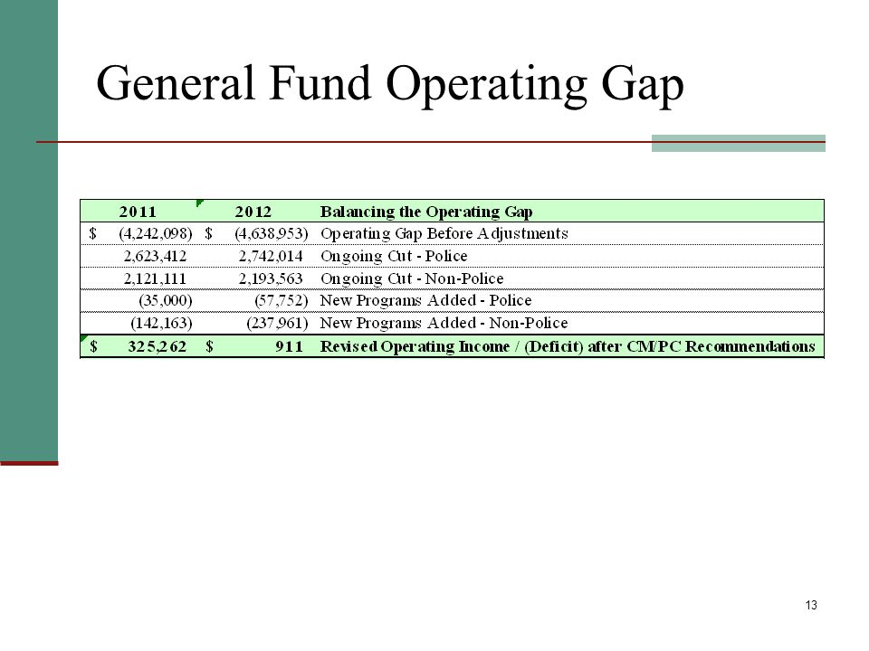 13 General Fund Operating Gap