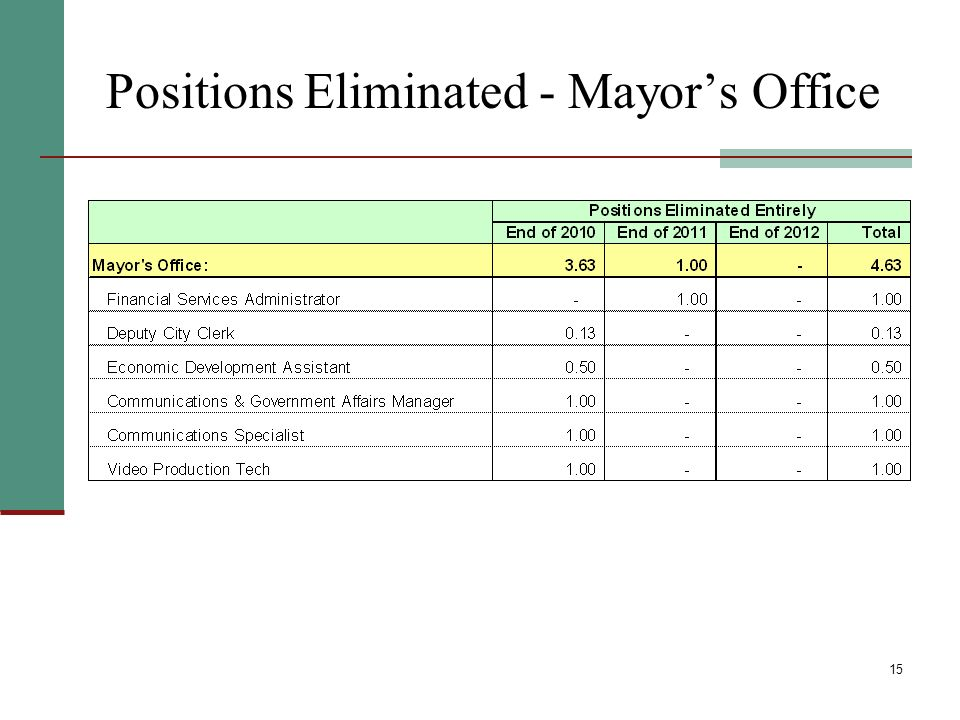 15 Positions Eliminated - Mayors Office