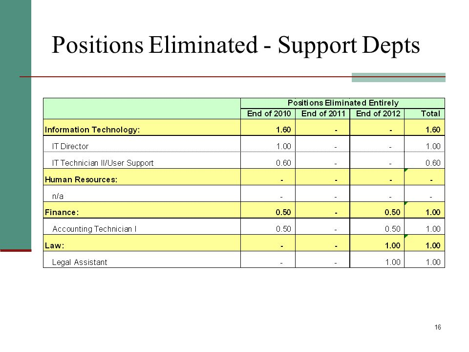16 Positions Eliminated - Support Depts