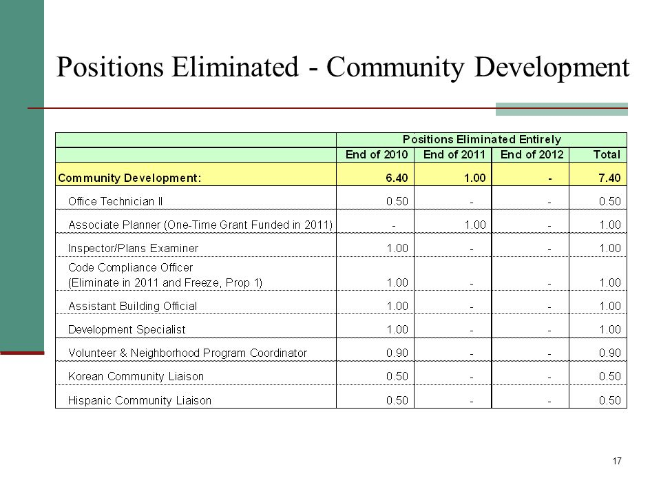 17 Positions Eliminated - Community Development