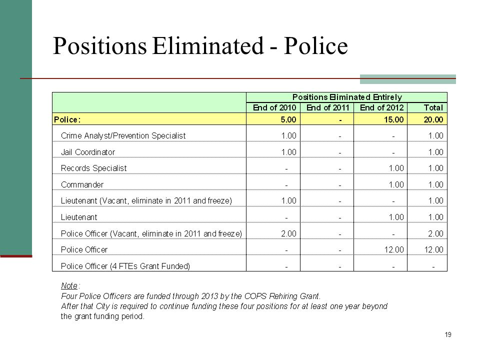 19 Positions Eliminated - Police