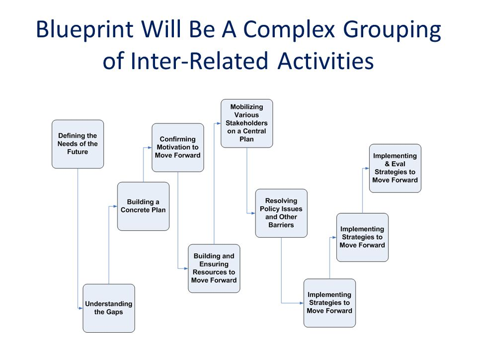 Blueprint Will Be A Complex Grouping of Inter-Related Activities