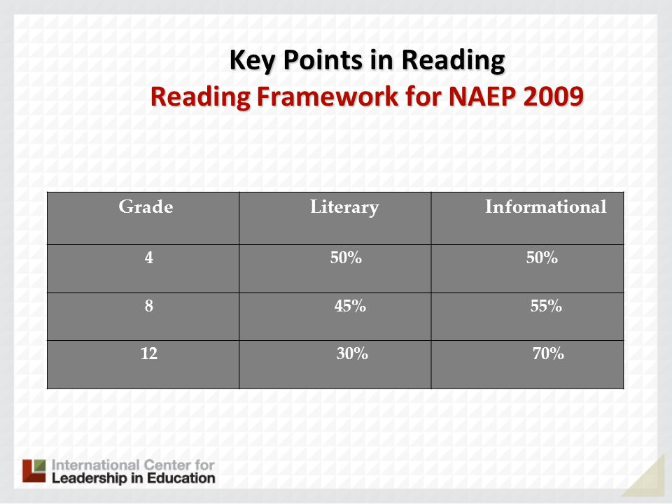 Key Points in Reading Reading Framework for NAEP 2009 Grade Literary Informational 4 50% 8 45% 55% 12 30% 70%