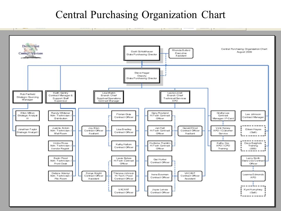 3 Central Purchasing Organization Chart