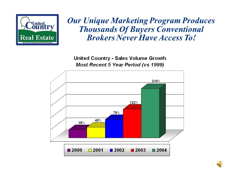 Our Unique Marketing Program Produces Thousands Of Buyers Conventional Brokers Never Have Access To!