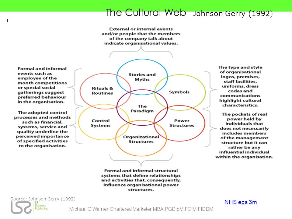 The Cultural Web Source: Johnson Gerry (1992) NHS egs 3m Michael G.Warner Chartered Marketer MBA PGDipM FCIM FIDDM Johnson Gerry (1992)