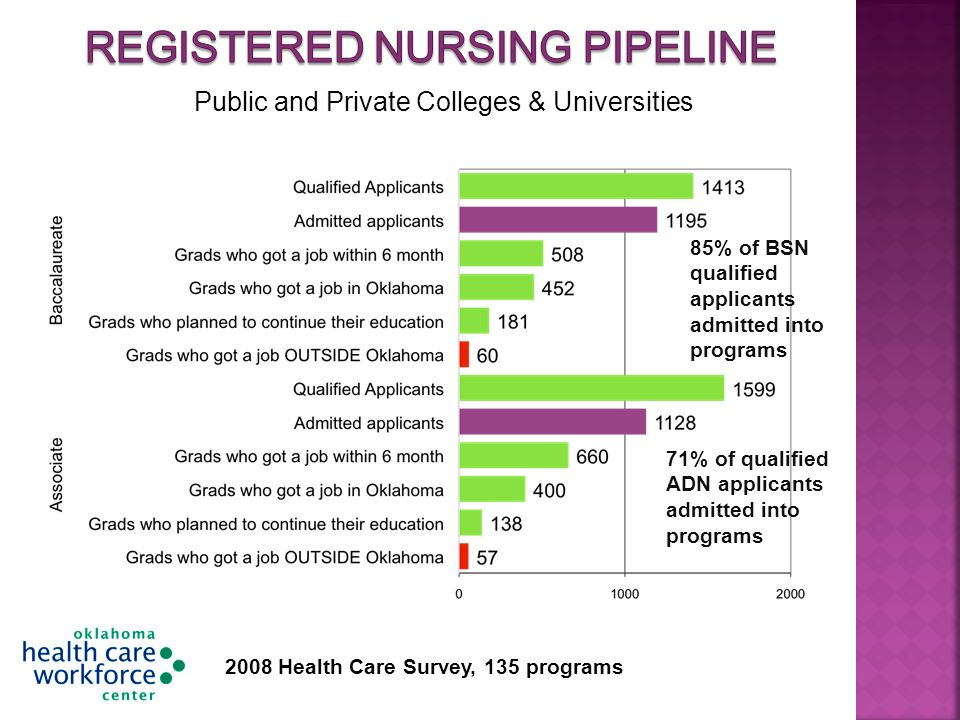 85% of BSN qualified applicants admitted into programs 71% of qualified ADN applicants admitted into programs 2008 Health Care Survey, 135 programs Public and Private Colleges & Universities