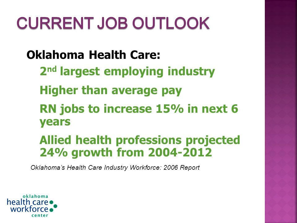 Oklahoma Health Care: 2 nd largest employing industry Higher than average pay RN jobs to increase 15% in next 6 years Allied health professions projected 24% growth from Oklahomas Health Care Industry Workforce: 2006 Report GCWED