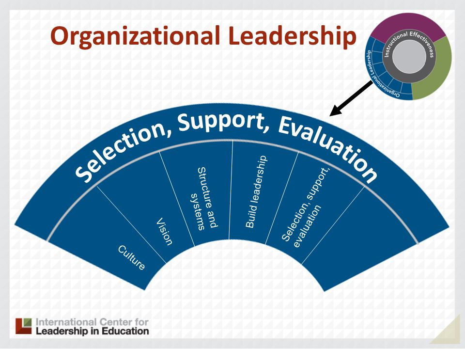 Culture Vision Structure and systems Selection, support, evaluation Organizational Leadership Build leadership