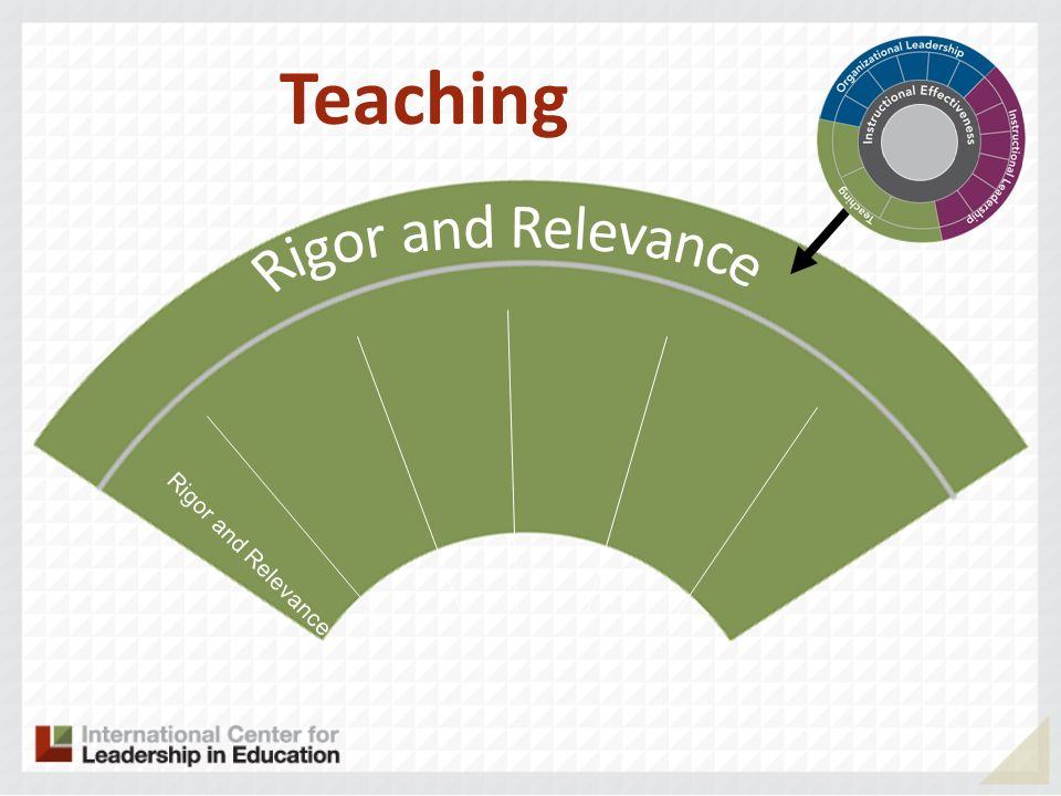 Rigor and Relevance Teaching