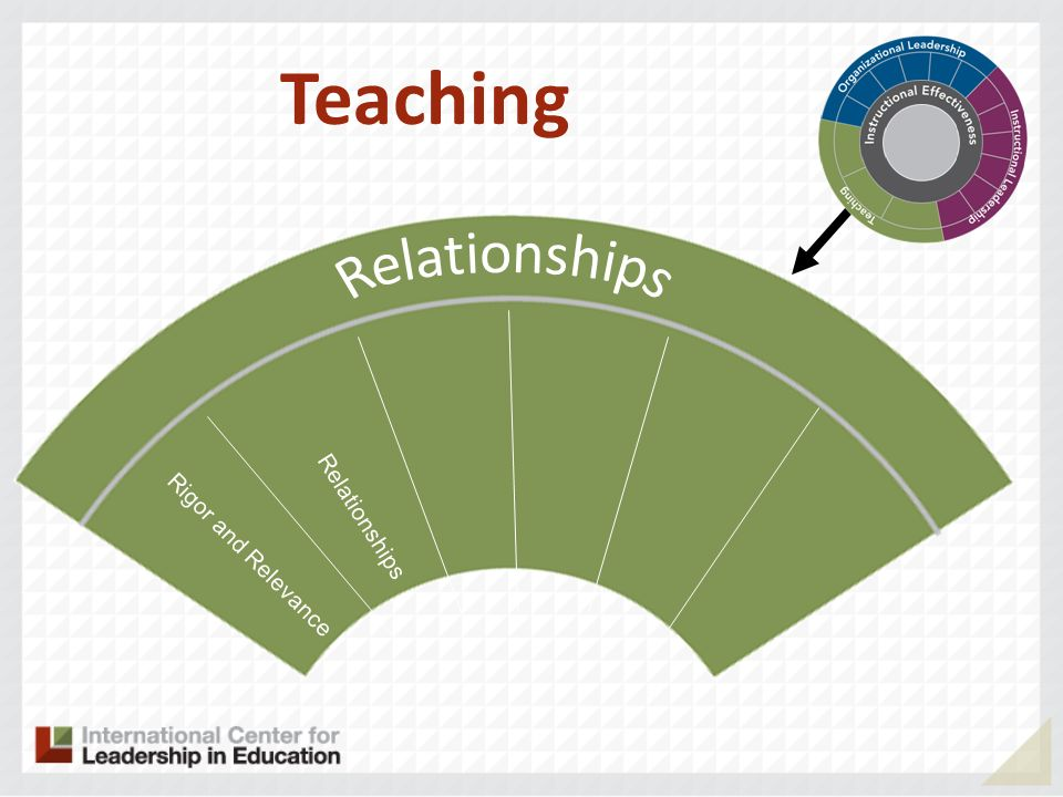 Rigor and Relevance Relationships Teaching