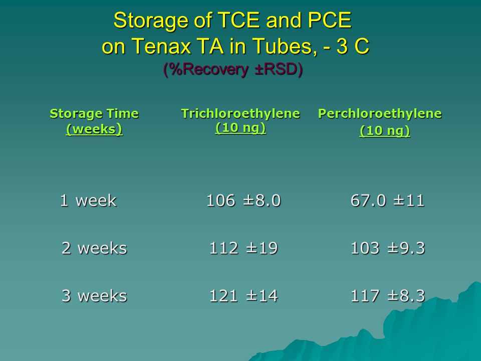 Storage of TCE and PCE on Tenax TA in Tubes, - 3 C (%Recovery ±RSD) Storage Time (weeks ) Trichloroethylene (10 ng) Perchloroethylene (10 ng) 1 week 1 week 106 ± ± ± ±11 2 weeks 112 ± ± ± ±9.3 3 weeks 121 ± ± ± ±8.3